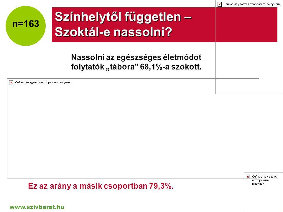 """www.szivbarat.hu Company LOGO Színhelytől független – Szoktál-e nassolni? n=163 Nassolni az egészséges életmódot folytatók """"tábora"""" 68,1%-a szokott. E"""