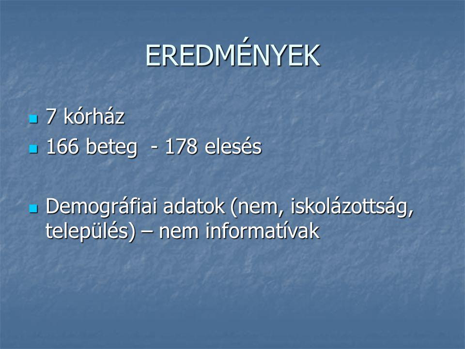 EREDMÉNYEK 7 kórház 7 kórház 166 beteg - 178 elesés 166 beteg - 178 elesés Demográfiai adatok (nem, iskolázottság, település) – nem informatívak Demog