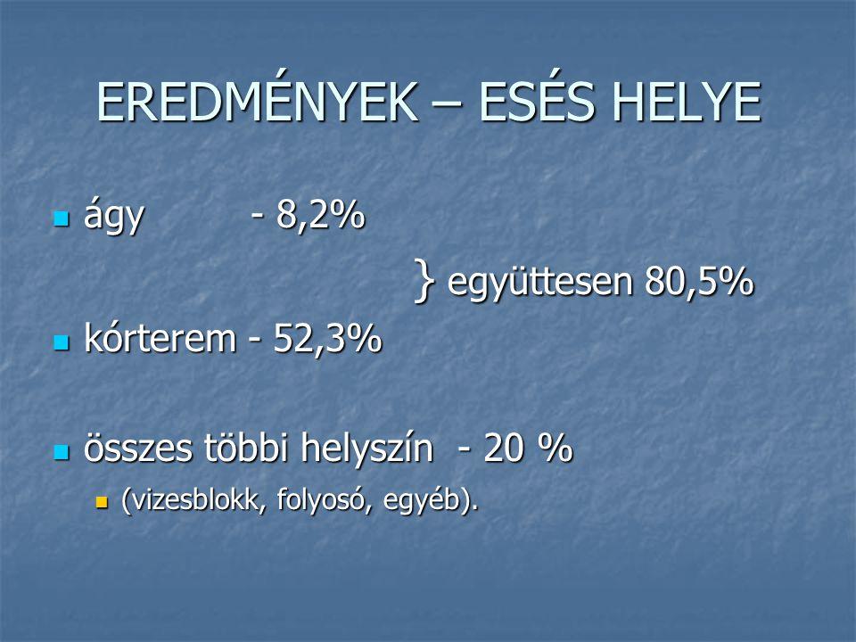 EREDMÉNYEK – ESÉS HELYE ágy - 8,2% ágy - 8,2% } együttesen 80,5% } együttesen 80,5% kórterem - 52,3% kórterem - 52,3% összes többi helyszín - 20 % öss