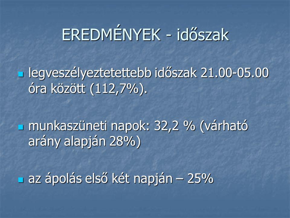 EREDMÉNYEK - időszak legveszélyeztetettebb időszak 21.00-05.00 óra között (112,7%). legveszélyeztetettebb időszak 21.00-05.00 óra között (112,7%). mun
