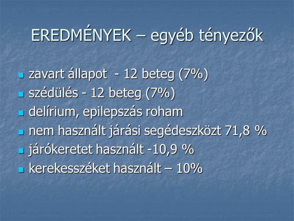 EREDMÉNYEK – egyéb tényezők zavart állapot - 12 beteg (7%) zavart állapot - 12 beteg (7%) szédülés - 12 beteg (7%) szédülés - 12 beteg (7%) delírium,