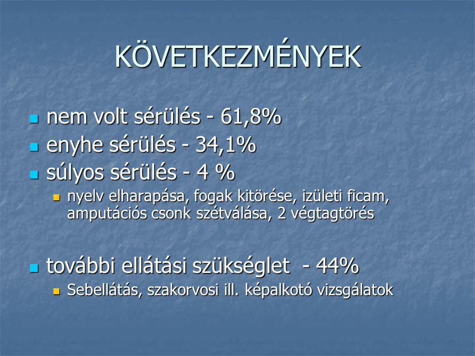 KÖVETKEZMÉNYEK nem volt sérülés - 61,8% nem volt sérülés - 61,8% enyhe sérülés - 34,1% enyhe sérülés - 34,1% súlyos sérülés - 4 % súlyos sérülés - 4 %