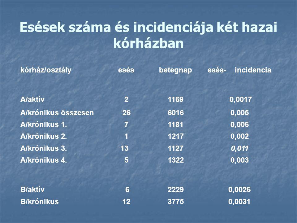 Esések száma és incidenciája két hazai kórházban kórház/osztályesésbetegnapesés- incidencia A/aktív21169 0,0017 A/krónikus összesen 2660160,005 A/krón