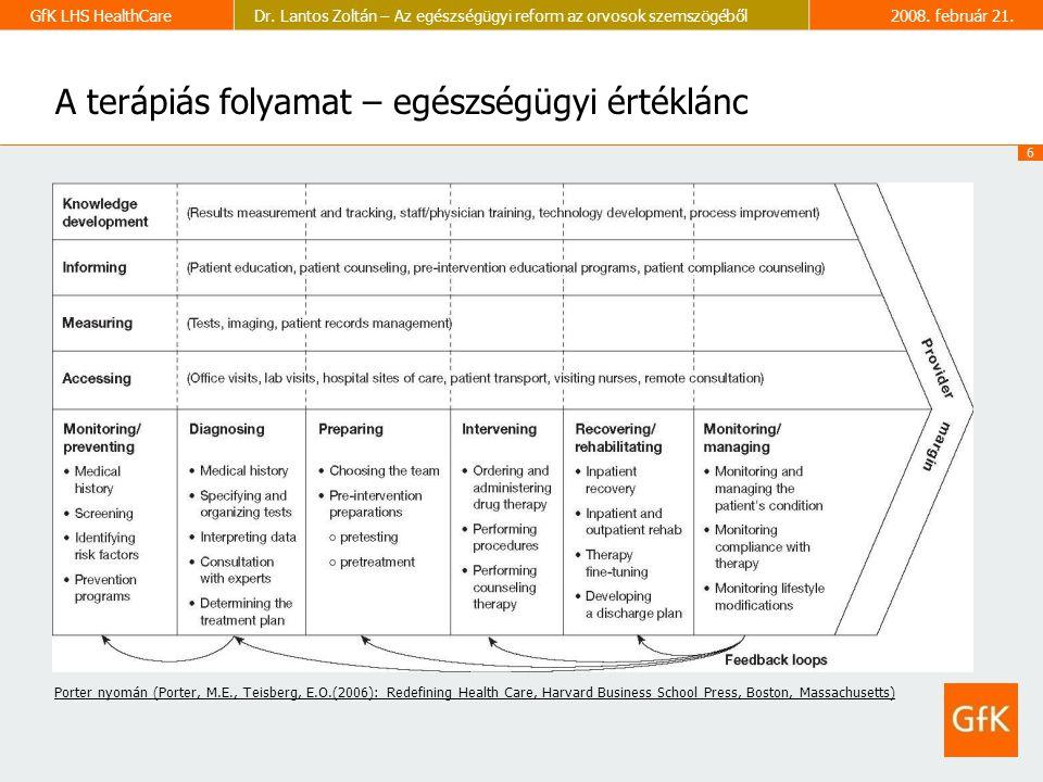 6 GfK LHS HealthCareDr. Lantos Zoltán – Az egészségügyi reform az orvosok szemszögéből2008.