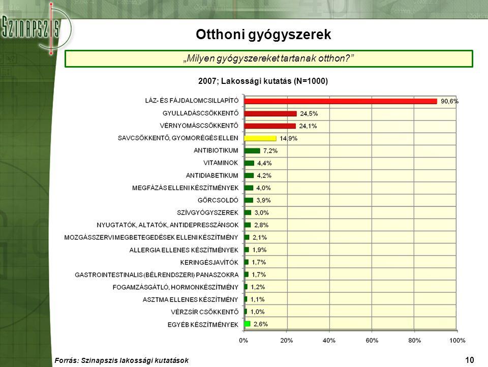 """10 """"Milyen gyógyszereket tartanak otthon?"""" 2007; Lakossági kutatás (N=1000) Otthoni gyógyszerek Forrás: Szinapszis lakossági kutatások"""