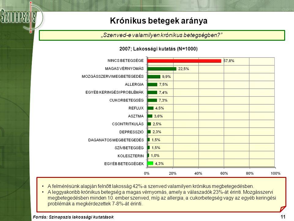 """11 """"Szenved-e valamilyen krónikus betegségben?"""" 2007; Lakossági kutatás (N=1000) Krónikus betegek aránya Forrás: Szinapszis lakossági kutatások A felm"""