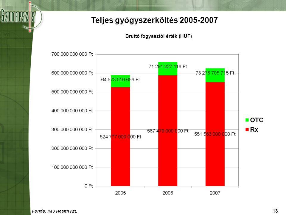 13 Teljes gyógyszerköltés 2005-2007 Forrás: IMS Health Kft. Bruttó fogyasztói érték (HUF)