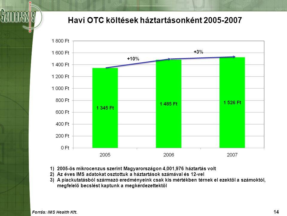 14 Havi OTC költések háztartásonként 2005-2007 1)2005-ös mikrocenzus szerint Magyarországon 4,001,976 háztartás volt 2)Az éves IMS adatokat osztottuk
