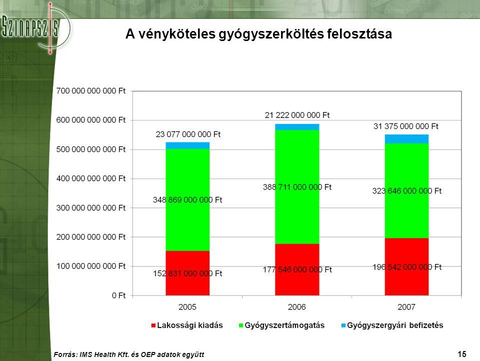 15 A vényköteles gyógyszerköltés felosztása Forrás: IMS Health Kft. és OEP adatok együtt