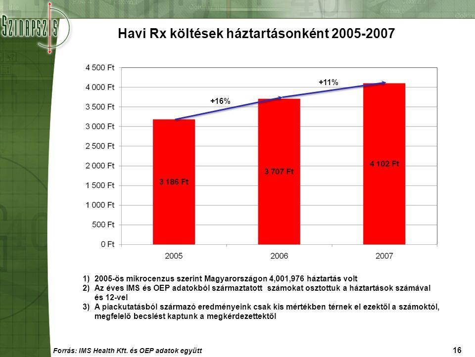 16 Havi Rx költések háztartásonként 2005-2007 1)2005-ös mikrocenzus szerint Magyarországon 4,001,976 háztartás volt 2)Az éves IMS és OEP adatokból szá