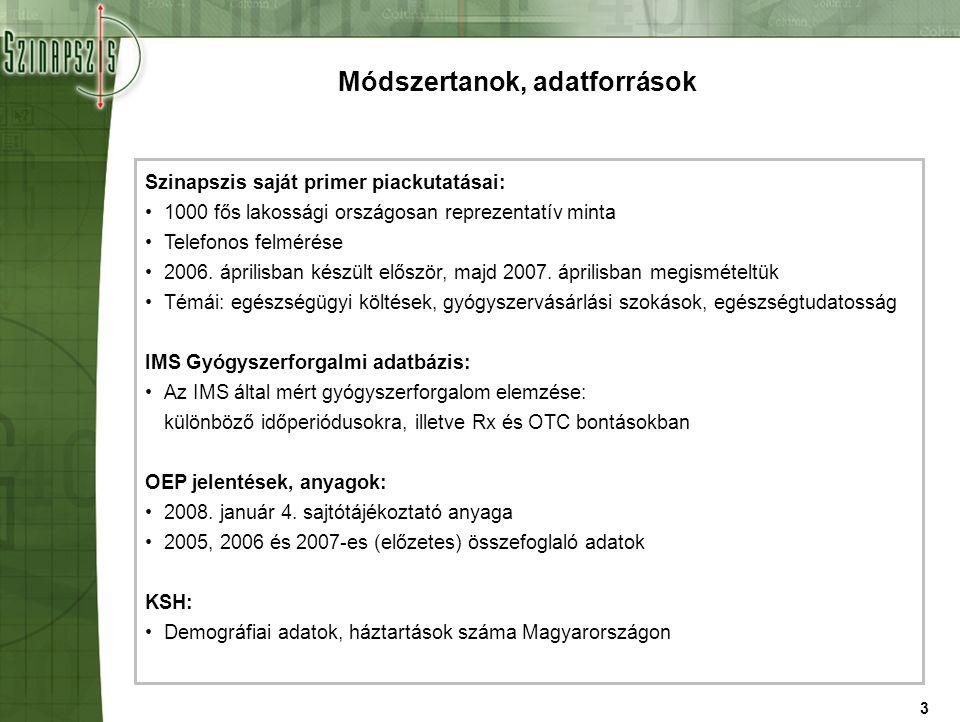 14 Havi OTC költések háztartásonként 2005-2007 1)2005-ös mikrocenzus szerint Magyarországon 4,001,976 háztartás volt 2)Az éves IMS adatokat osztottuk a háztartások számával és 12-vel 3)A piackutatásból származó eredményeink csak kis mértékben térnek el ezektől a számoktól, megfelelő becslést kaptunk a megkérdezettektől Forrás: IMS Health Kft.