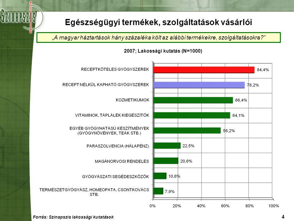 """4 """"A magyar háztartások hány százaléka költ az alábbi termékekre, szolgáltatásokra?"""" 2007; Lakossági kutatás (N=1000) Egészségügyi termékek, szolgálta"""