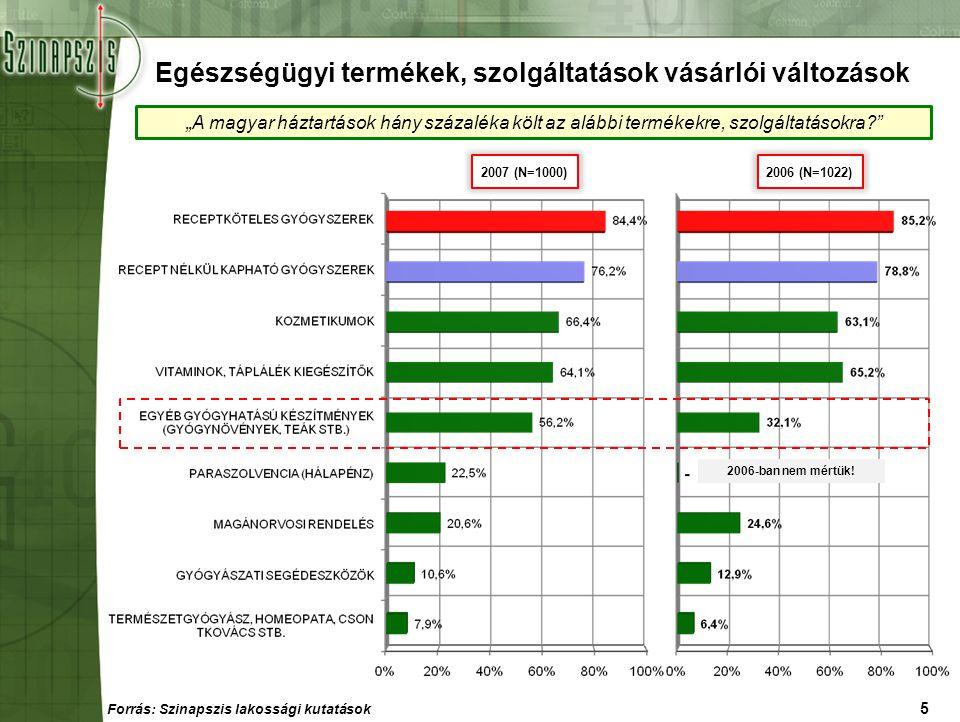"""6 2007 (N=1000)2006 (N=1022) Egészségügyi kiadások szerkezete """"A magyar háztartások hány százaléka költ az alábbi termékekre, szolgáltatásokra? A kiadások összesített szerkezetében csak az egyéb gyógyhatású készítmények arányában történt lényeges változás."""