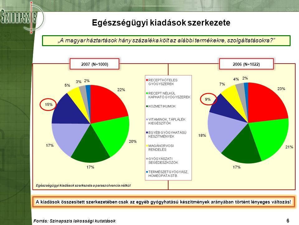 """7 Összesített egészségügyi kiadások egy hónapban 2007 (N=1000)2006 (N=1022) """"A magyar háztartások hány forintot költenek az alábbi termékekre, szolgáltatásokra átlagosan? Havi egészségügyi kiadások összesítése ÁTLAG: 15.418 Ft/hó ÁTLAG: 11.388 Ft/hó Forrás: Szinapszis lakossági kutatások"""