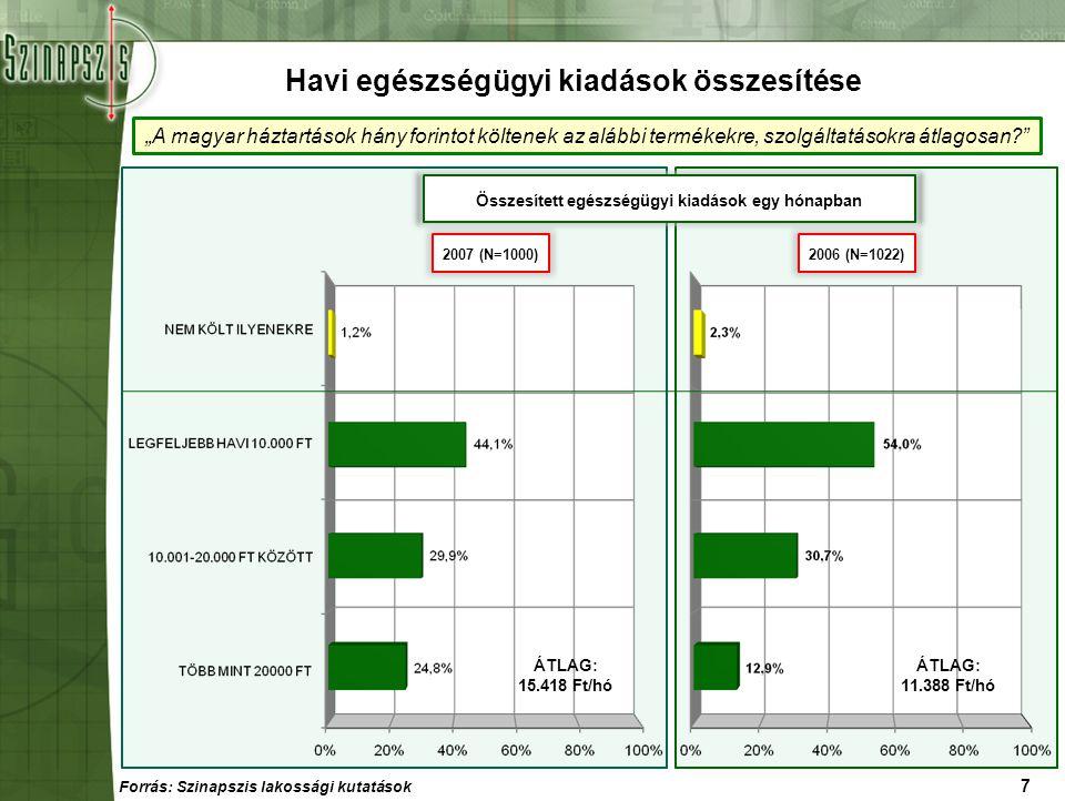 """8 """"A magyar háztartások hány forintot költenek az alábbi termékekre, szolgáltatásokra átlagosan? 2007; Lakossági kutatás (N=1000) Havi egészségügyi kiadások tételesen Az életkor emelkedésével nő a havi egészségügyi kiadás."""