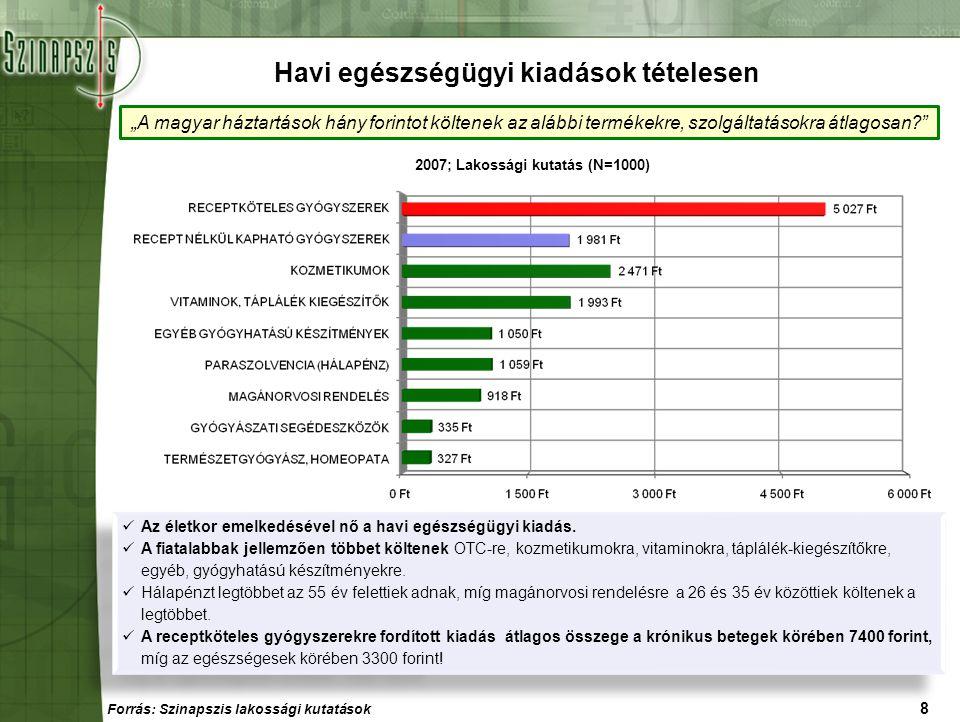 """8 """"A magyar háztartások hány forintot költenek az alábbi termékekre, szolgáltatásokra átlagosan?"""" 2007; Lakossági kutatás (N=1000) Havi egészségügyi k"""