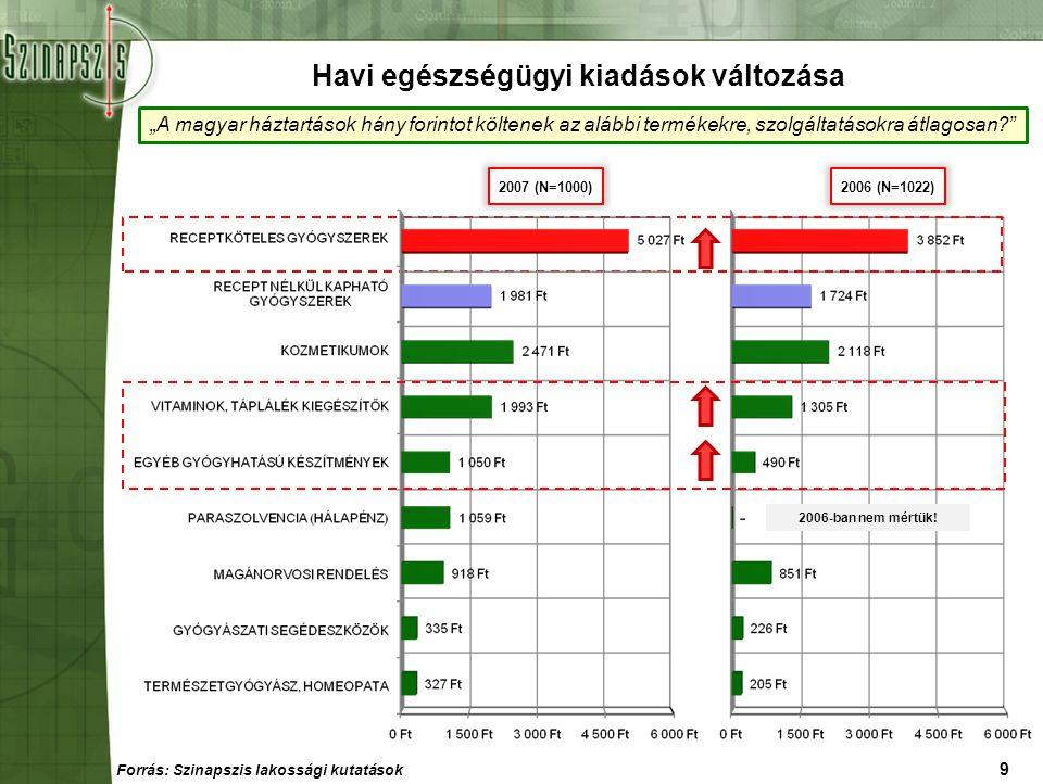 """9 2006-ban nem mértük! """"A magyar háztartások hány forintot költenek az alábbi termékekre, szolgáltatásokra átlagosan?"""" Havi egészségügyi kiadások vált"""