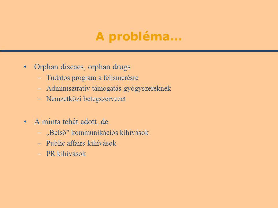 """A probléma… Orphan diseaes, orphan drugs –Tudatos program a felismerésre –Adminisztratív támogatás gyógyszereknek –Nemzetközi betegszervezet A minta tehát adott, de –""""Belső kommunikációs kihívások –Public affairs kihívások –PR kihívások"""