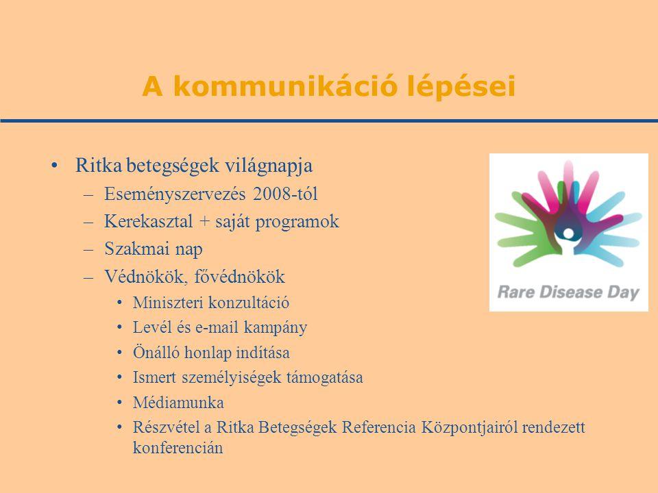 A kommunikáció lépései Ritka betegségek világnapja –Eseményszervezés 2008-tól –Kerekasztal + saját programok –Szakmai nap –Védnökök, fővédnökök Miniszteri konzultáció Levél és e-mail kampány Önálló honlap indítása Ismert személyiségek támogatása Médiamunka Részvétel a Ritka Betegségek Referencia Központjairól rendezett konferencián