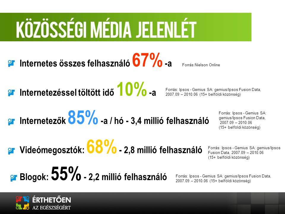 Internetes összes felhasználó 67% -a Internetezéssel töltött idő 10% -a Internetezők 85% -a / hó - 3,4 millió felhasználó Videómegosztók: 68% - 2,8 millió felhasználó Blogok: 55% - 2,2 millió felhasználó Forrás:Nielson Online Forrás: Ipsos - Gemius SA: gemius/Ipsos Fusion Data, 2007.09 – 2010.06 (15+ belföldi közönség) Forrás: Ipsos - Gemius SA: gemius/Ipsos Fusion Data, 2007.09 – 2010.06 (15+ belföldi közönség) Forrás: Ipsos - Gemius SA: gemius/Ipsos Fusion Data, 2007.09 – 2010.06 (15+ belföldi közönség) Forrás: Ipsos - Gemius SA: gemius/Ipsos Fusion Data, 2007.09 – 2010.06 (15+ belföldi közönség)