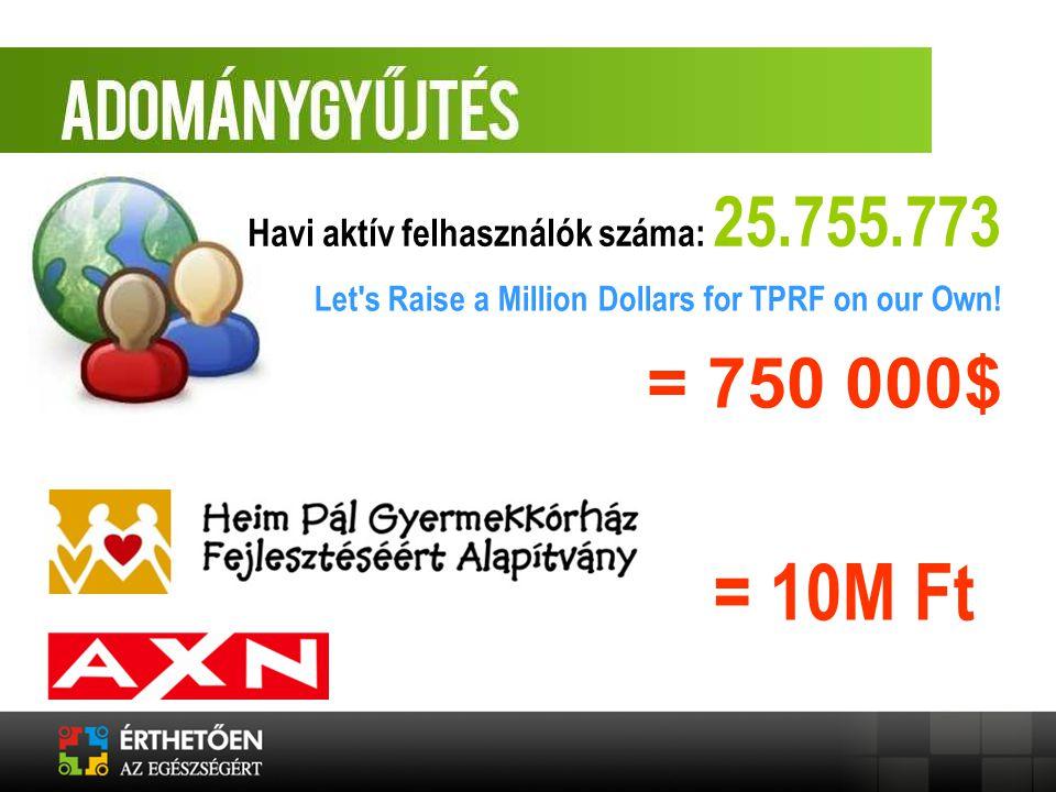 Havi aktív felhasználók száma: 25.755.773 Let's Raise a Million Dollars for TPRF on our Own! = 10M Ft = 750 000$