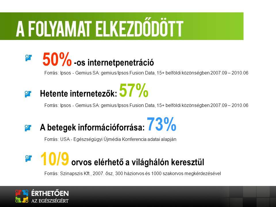 50% -os internetpenetráció Hetente internetezők: 57% A betegek információforrása: 73% 10/9 orvos elérhető a világhálón keresztül Forrás: Ipsos - Gemiu