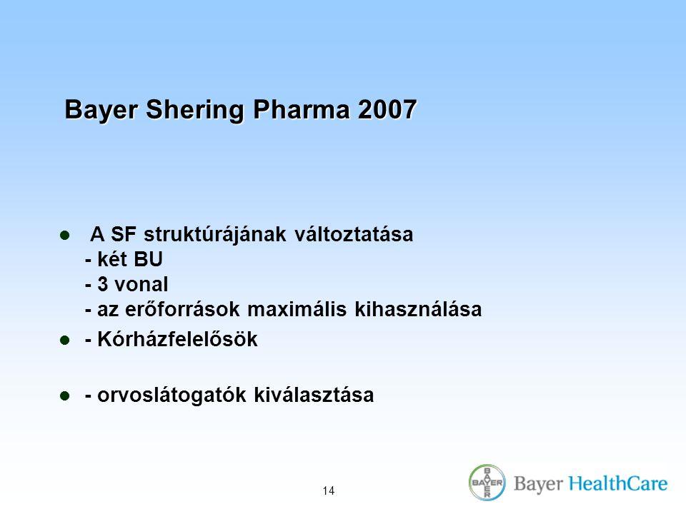14 Bayer Shering Pharma 2007 A SF struktúrájának változtatása - két BU - 3 vonal - az erőforrások maximális kihasználása - Kórházfelelősök - orvoslátogatók kiválasztása