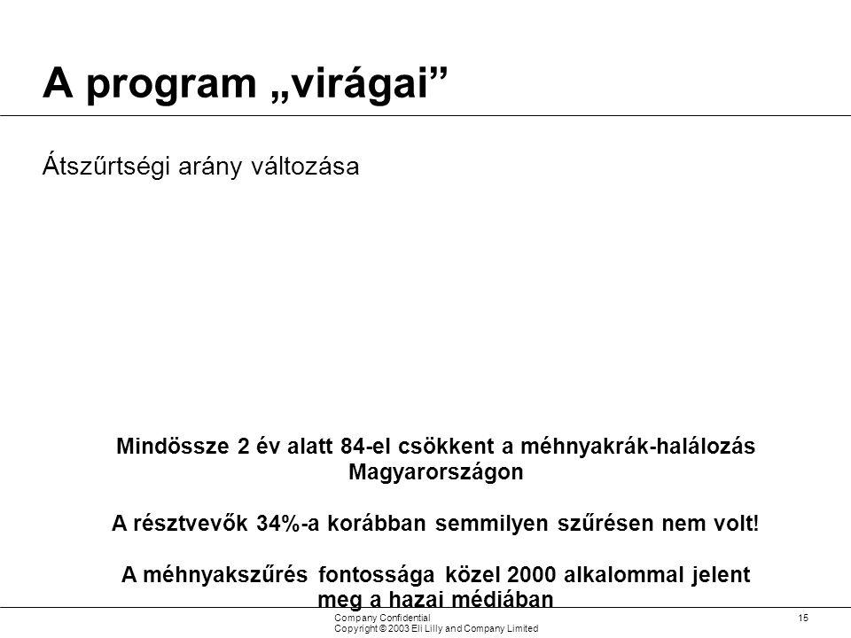 """Company Confidential Copyright © 2003 Eli Lilly and Company Limited 15 A program """"virágai Átszűrtségi arány változása Mindössze 2 év alatt 84-el csökkent a méhnyakrák-halálozás Magyarországon A résztvevők 34%-a korábban semmilyen szűrésen nem volt."""
