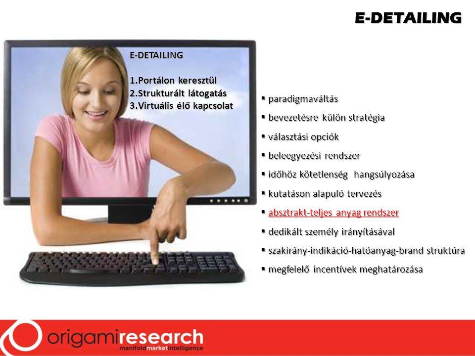 E-DETAILING 1.Portálon keresztül 2.Strukturált látogatás 3.Virtuális élő kapcsolat  paradigmaváltás  bevezetésre külön stratégia  választási opciók  beleegyezési rendszer  időhöz kötetlenség hangsúlyozása  kutatáson alapuló tervezés  absztrakt-teljes anyag rendszer  dedikált személy irányításával  szakirány-indikáció-hatóanyag-brand struktúra  megfelelő incentívek meghatározása E-DETAILING