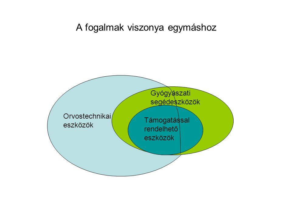 Eljárásrendi különbségek Orvostechnikai eszköz ≠ Gyógyszer Engedélyezési eljárás Eng.