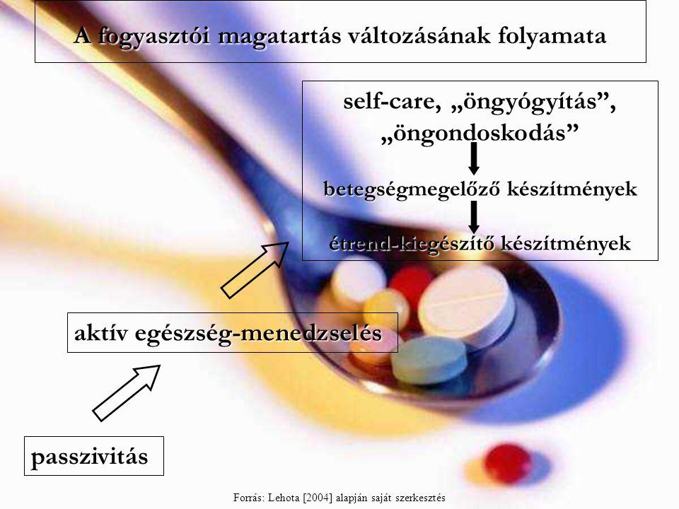 """A fogyasztói magatartás változásának folyamata passzivitás aktív egészség-menedzselés self-care, """"öngyógyítás , """"öngondoskodás betegségmegelőző készítmények étrend-kiegészítő készítmények Forrás: Lehota [2004] alapján saját szerkesztés"""