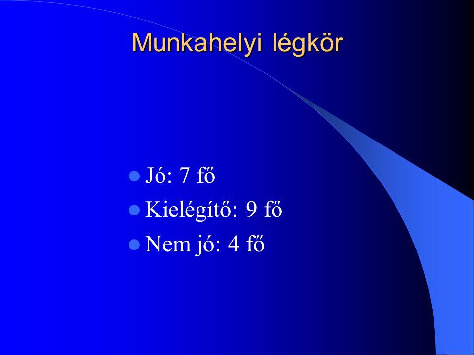 Munkahelyi légkör Jó: 7 fő Kielégítő: 9 fő Nem jó: 4 fő