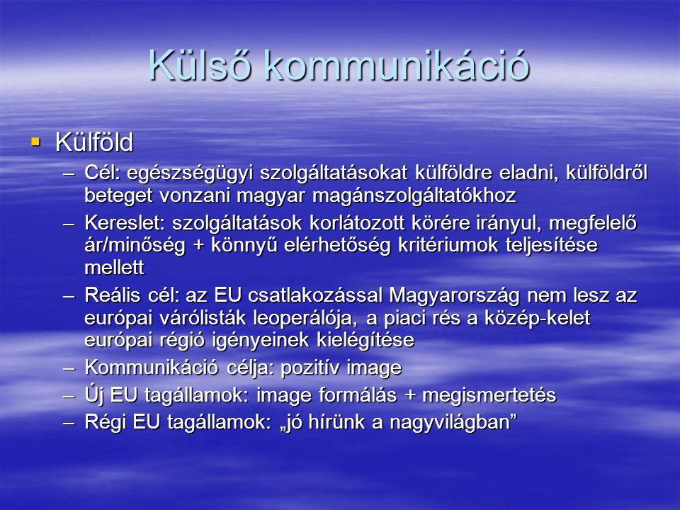 """Külső kommunikáció  Külföld –Cél: egészségügyi szolgáltatásokat külföldre eladni, külföldről beteget vonzani magyar magánszolgáltatókhoz –Kereslet: szolgáltatások korlátozott körére irányul, megfelelő ár/minőség + könnyű elérhetőség kritériumok teljesítése mellett –Reális cél: az EU csatlakozással Magyarország nem lesz az európai várólisták leoperálója, a piaci rés a közép-kelet európai régió igényeinek kielégítése –Kommunikáció célja: pozitív image –Új EU tagállamok: image formálás + megismertetés –Régi EU tagállamok: """"jó hírünk a nagyvilágban"""