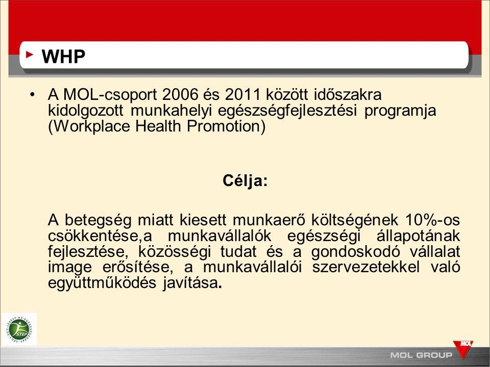 WHP A MOL-csoport 2006 és 2011 között időszakra kidolgozott munkahelyi egészségfejlesztési programja (Workplace Health Promotion) Célja: A betegség miatt kiesett munkaerő költségének 10%-os csökkentése,a munkavállalók egészségi állapotának fejlesztése, közösségi tudat és a gondoskodó vállalat image erősítése, a munkavállalói szervezetekkel való együttműködés javítása.