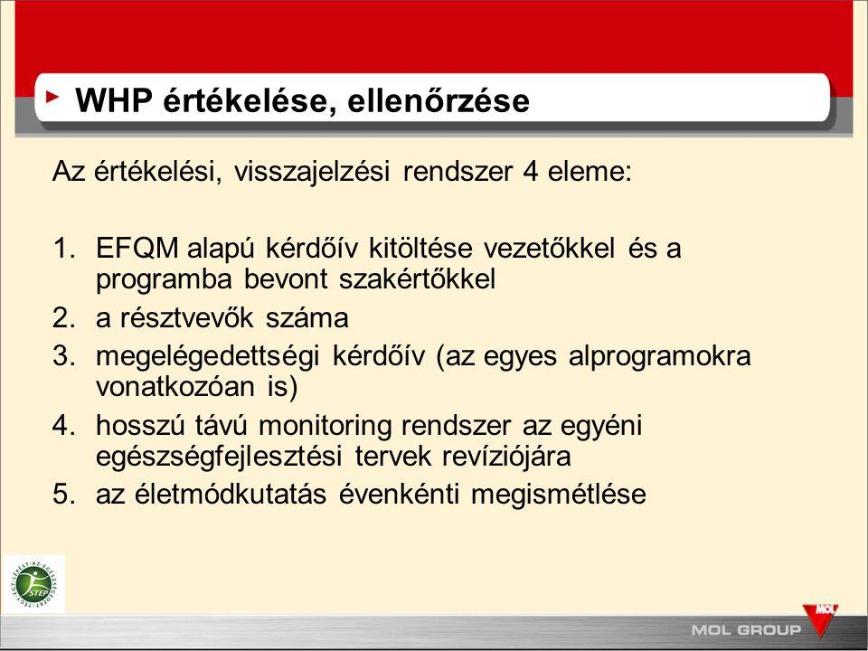 WHP értékelése, ellenőrzése Az értékelési, visszajelzési rendszer 4 eleme: 1.EFQM alapú kérdőív kitöltése vezetőkkel és a programba bevont szakértőkke