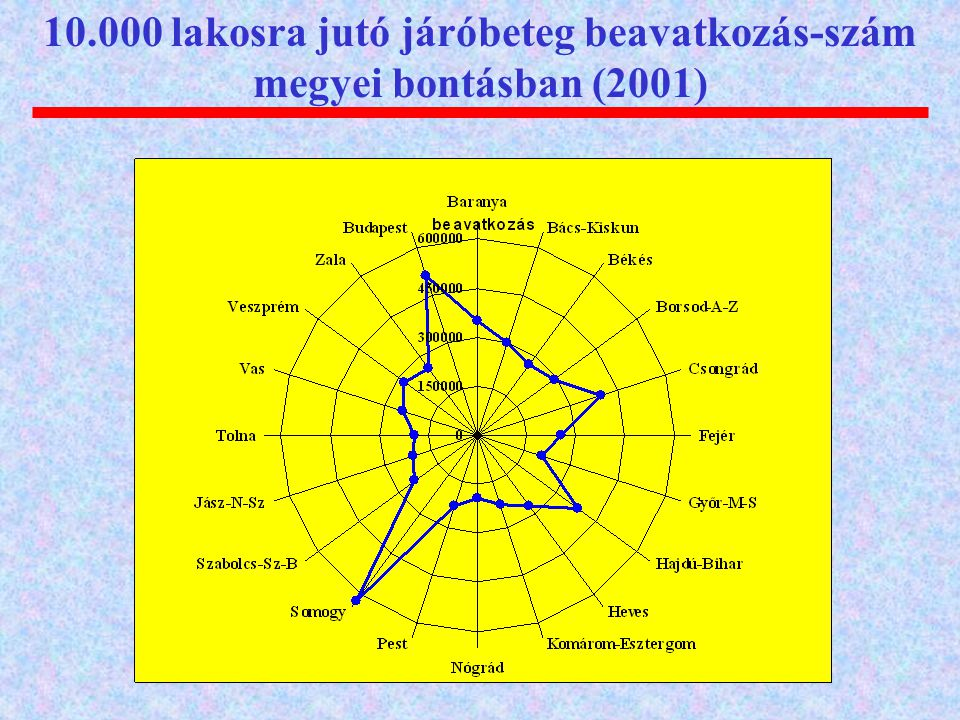 10.000 lakosra jutó járóbeteg beavatkozás-szám megyei bontásban (2001)