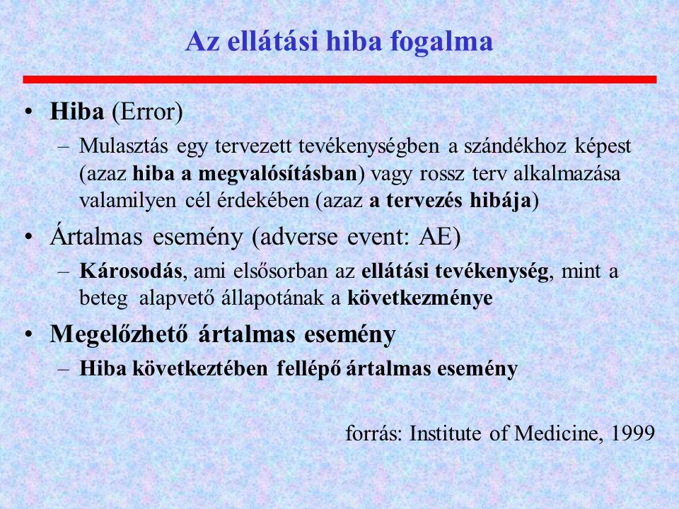 Az ellátási hiba fogalma Hiba (Error) –Mulasztás egy tervezett tevékenységben a szándékhoz képest (azaz hiba a megvalósításban) vagy rossz terv alkalm