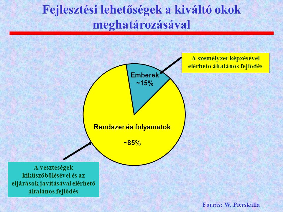 Emberek ~15% Rendszer és folyamatok ~85% A személyzet képzésével elérhető általános fejlődés A veszteségek kiküszöbölésével és az eljárások javításáva