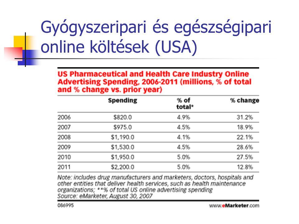 Gyógyszeripari és egészségipari online költések (USA)