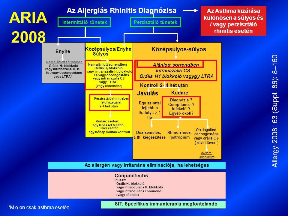 Diagnózis ? Compliance ? Infekció ? Egyéb okok? Kontroll 2- 4 hét után Ajánlott sorrendben Intranazális CS Orális H1 blokkoló vagygy LTRA Az allergén