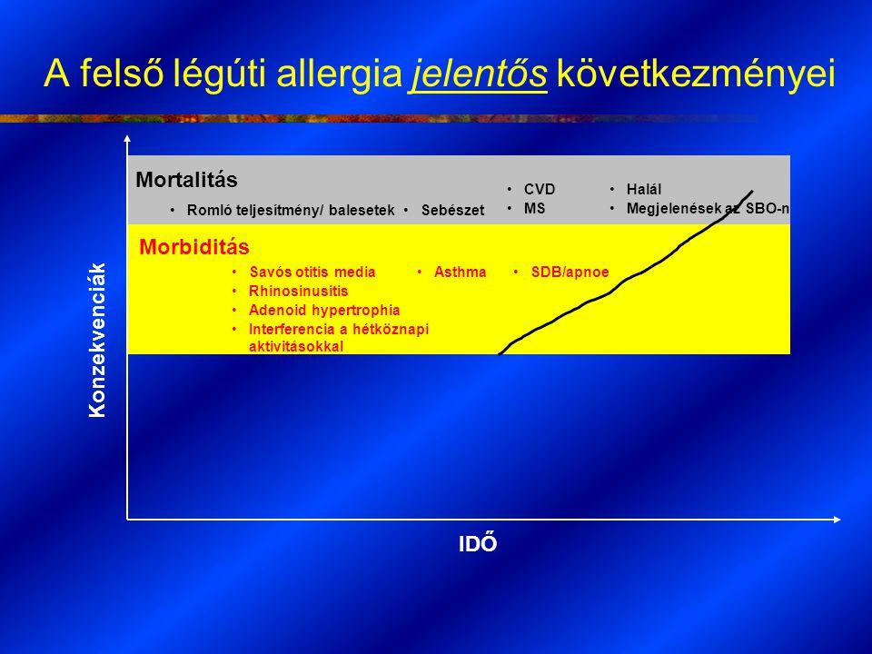 A felső légúti allergia jelentős következményei IDŐ Konzekvenciák Halál Megjelenések az SBO-n Mortalitás Savós otitis media Rhinosinusitis Adenoid hyp