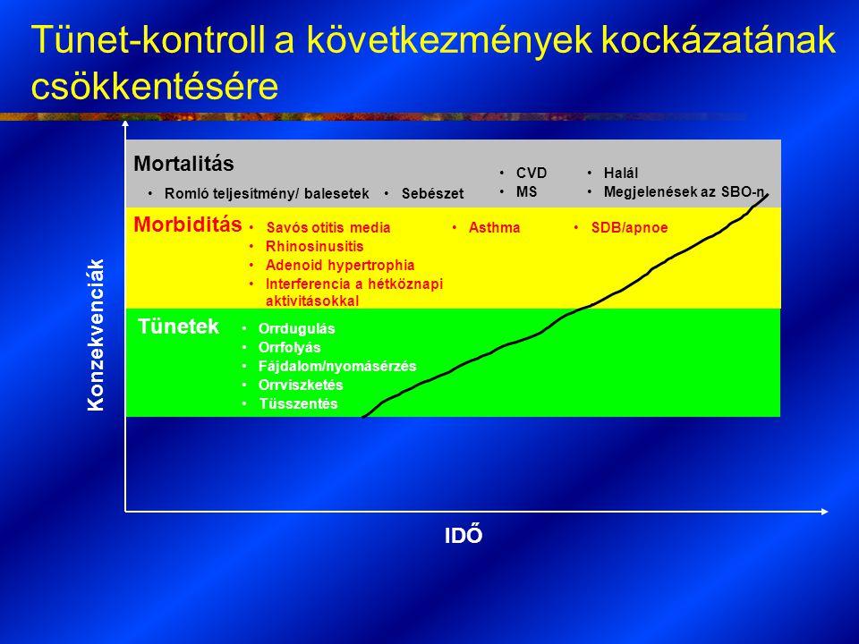 Tünet-kontroll a következmények kockázatának csökkentésére IDŐ Konzekvenciák Halál Megjelenések az SBO-n Mortalitás Tünetek Morbiditás Savós otitis me