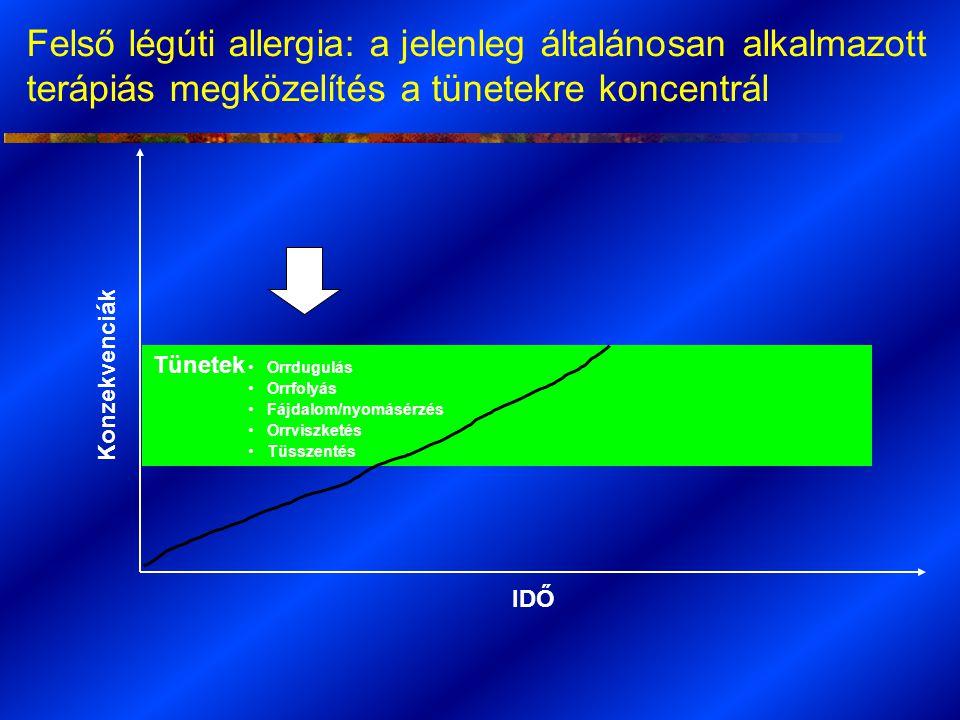 """A """" mélyben zajló folyamatok vezetnek el a tünetek kialkulásához IDŐ Konzekvenciák Halál Megjelenések az SBO-n Mortalitás Tünetek Morbiditás Savós otitis media Rhinosinusitis Adenoid hypertrophia Interferencia a hétköznapi aktivitásokkal Orrdugulás Orrfolyás Fájdalom/nyomásérzés Orrviszketés Tüsszentés Romló teljesítmény/ balesetekSebészet CVD MS AsthmaSDB/apnoe GYULLADÁS VAZODILATÁCIÓ PATOFIZIOLÓGIAI HÁTTÉR A gyulladás kezelése enyhíti a tüneteket és csökkenti a konzekvenciák kockázatát"""