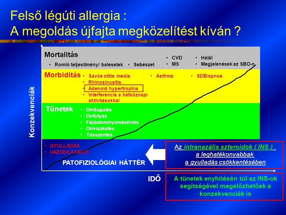 Felső légúti allergia : A megoldás újfajta megközelítést kíván ? IDŐ Konzekvenciák Halál Megjelenések az SBO-n Mortalitás Tünetek Morbiditás Savós oti
