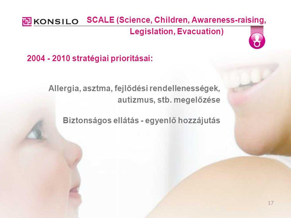 17 SCALE (Science, Children, Awareness-raising, Legislation, Evacuation) 2004 - 2010 stratégiai prioritásai: Allergia, asztma, fejlődési rendellenessé