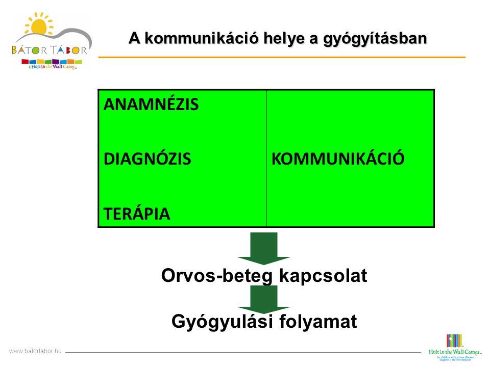 A kommunikáció helye a gyógyításban www.batortabor.hu ANAMNÉZIS DIAGNÓZIS TERÁPIA KOMMUNIKÁCIÓ Orvos-beteg kapcsolat Gyógyulási folyamat