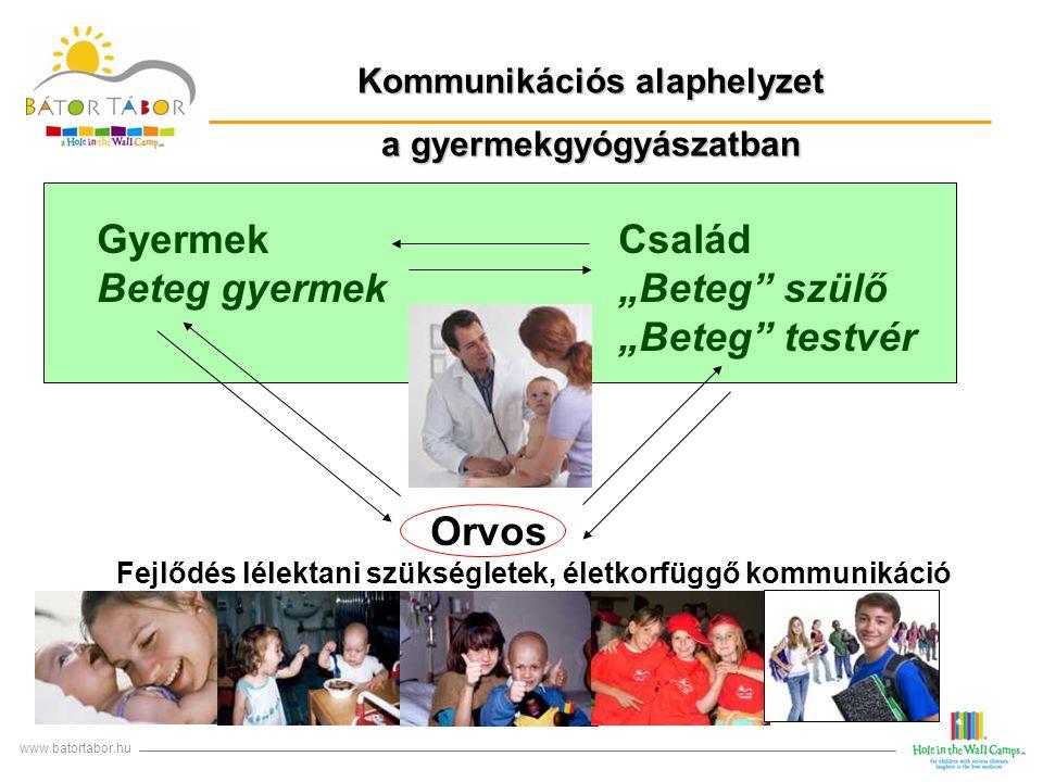 """Kommunikációs alaphelyzet a gyermekgyógyászatban www.batortabor.hu Gyermek Család Beteg gyermek """"Beteg"""" szülő """"Beteg"""" testvér Orvos Fejlődés lélektani"""