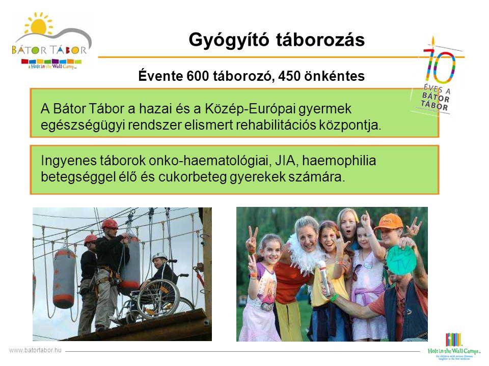 Gyógyító táborozás www.batortabor.hu Évente 600 táborozó, 450 önkéntes A Bátor Tábor a hazai és a Közép-Európai gyermek egészségügyi rendszer elismert
