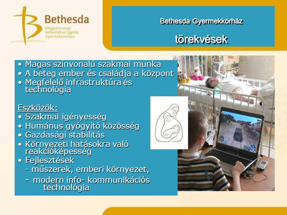 Bethesda Gyermekkórház törekvések törekvések Magas színvonalú szakmai munkaMagas színvonalú szakmai munka A beteg ember és családja a központA beteg ember és családja a központ Megfelelő infrastruktúra és technológiaMegfelelő infrastruktúra és technológiaEszközök: Szakmai igényességSzakmai igényesség Humánus gyógyító közösségHumánus gyógyító közösség Gazdasági stabilitásGazdasági stabilitás Környezeti hatásokra való reakcióképességKörnyezeti hatásokra való reakcióképesség FejlesztésekFejlesztések - műszerek, emberi környezet, - modern info- kommunikációs technológia