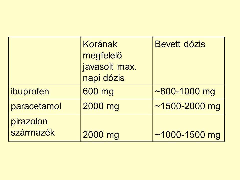 Korának megfelelő javasolt max. napi dózis Bevett dózis ibuprofen600 mg~800-1000 mg paracetamol2000 mg~1500-2000 mg pirazolon származék 2000 mg~1000-1